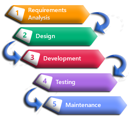software-development-life-cycle